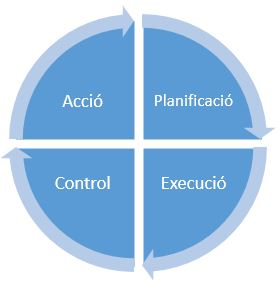 Cicle PDCA