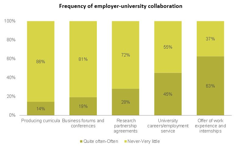 Frequency of employer-university collaboration