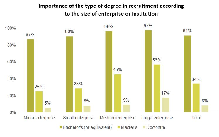 Importance of the type of degree in recruitment according to the size of enterprise or institution